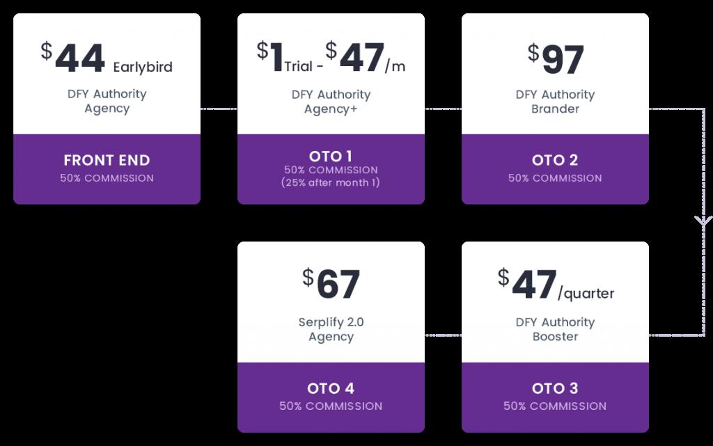 OTOs pricing